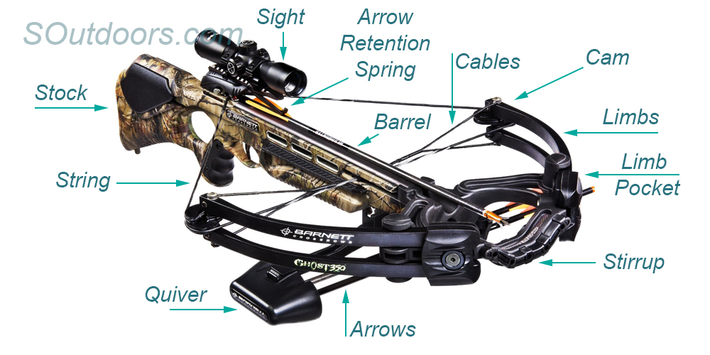 Crossbow-parts
