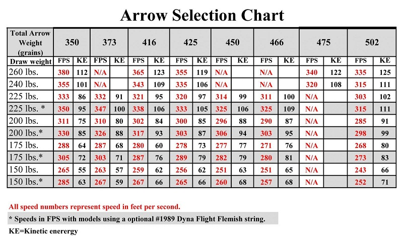 7 Best Tips for How to Adjust & Sight a Crossbow Scope