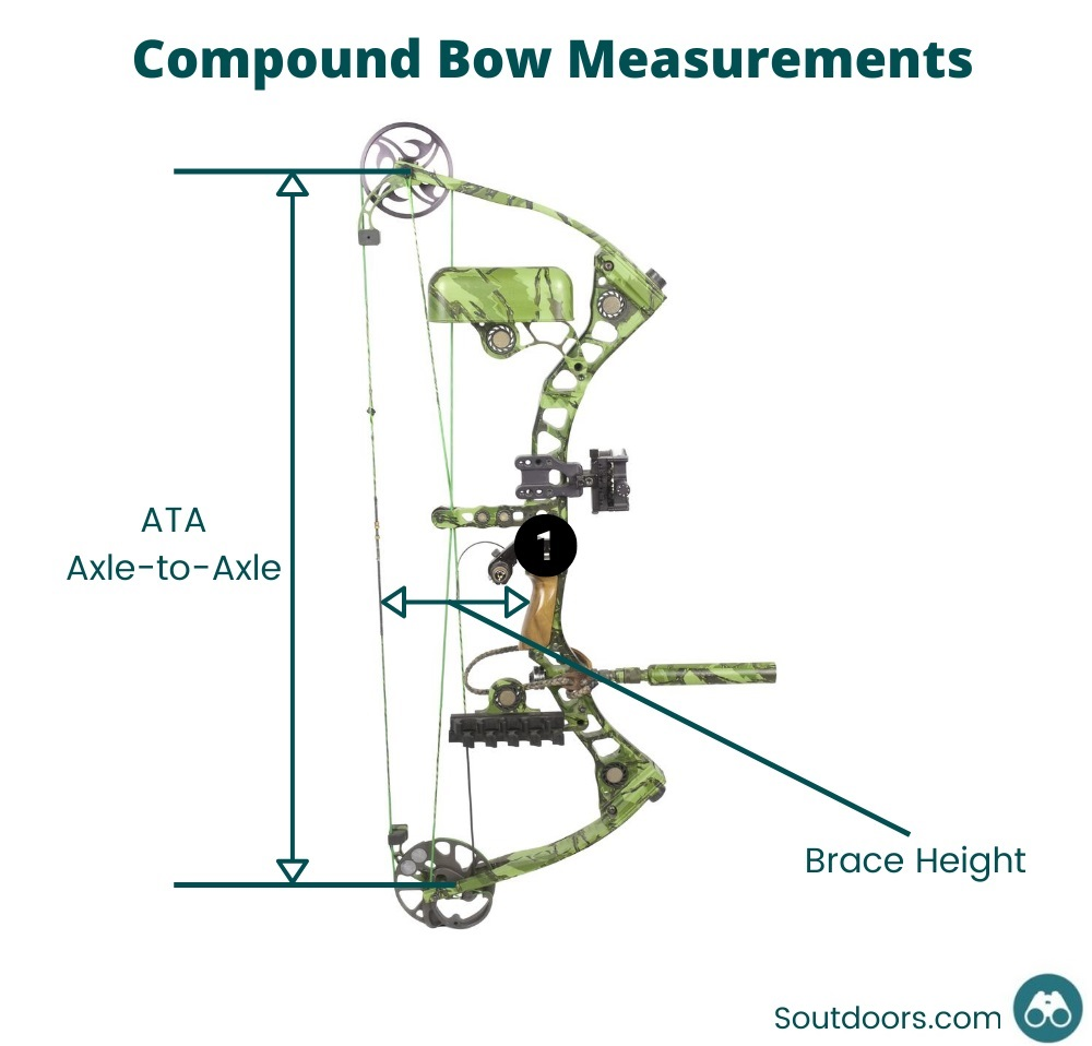 Compound Bow Measurements Diagram
